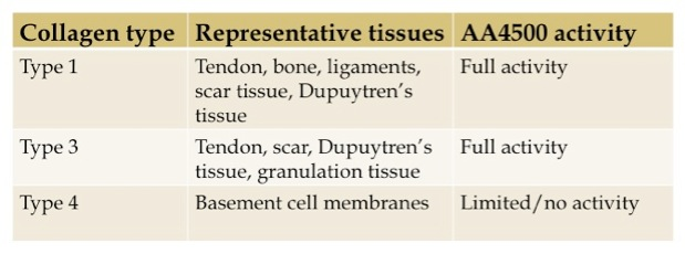 how to break up scar tissue and dupuytrens